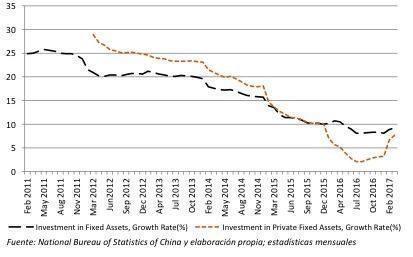 grafico - El indicador mas importante de la economia China