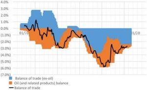 La balanza comercial. Principales desafios EEUU 2017 - BrightGate Capital